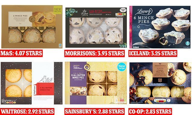 FEMAIL tries out supermarket mince pies in blind taste test