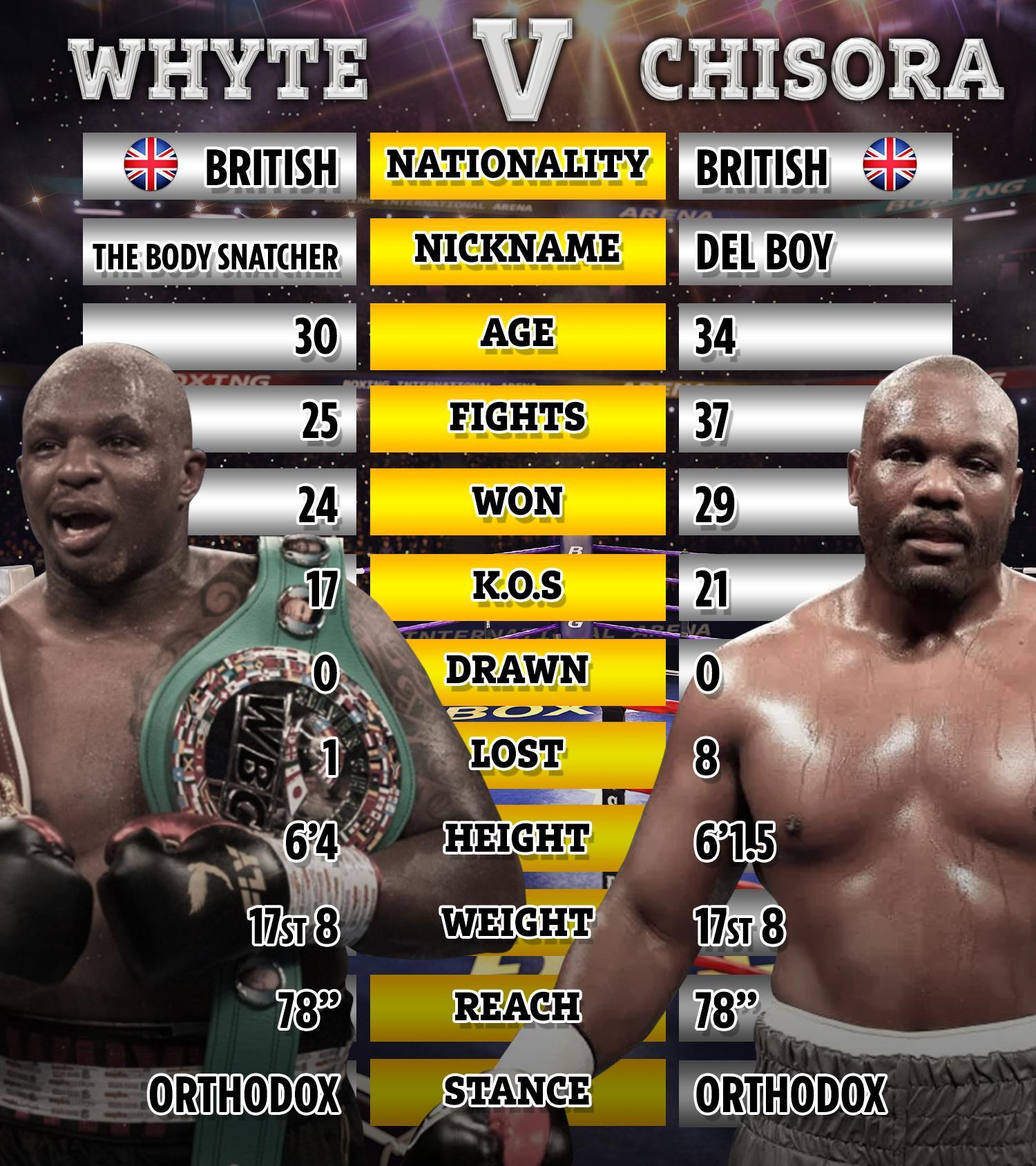 Dillian Whyte vs Dereck Chisora 2: Live stream, weigh in results, what TV channel, start time, odds, full undercard, and what they said