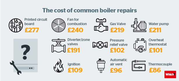 How much should it cost to repair a boiler? And do you qualify for a FREE one