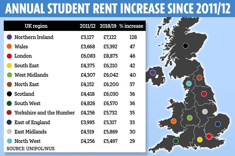 Cost of renting for students jumps a THIRD in six years – but where are the cheapest and most expensive places?