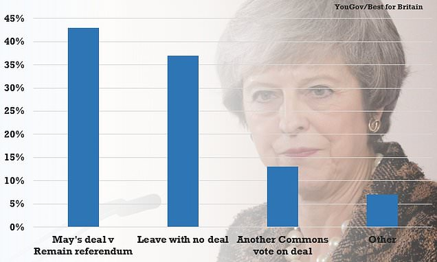 Polls find nearly as many people want no-deal Brexit as a referendum