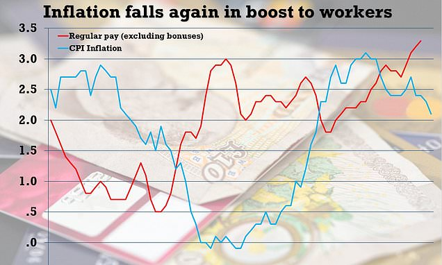 Inflation falls again to 2.1 per cent in a fresh boost for workers