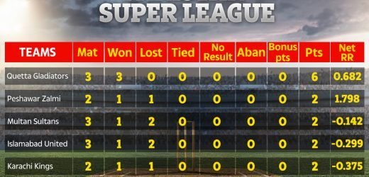Who won Multan vs Quetta? PSL points table, fixtures, results, and standings for Pakistan Super League 2019
