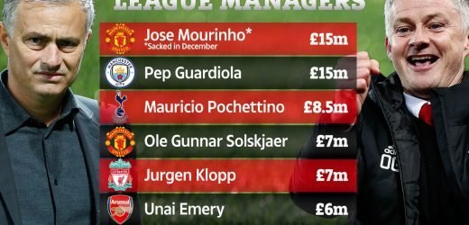 Man United will pay Solskjaer HALF of what Mourinho was getting but where does he rank on Prem's top paid bosses