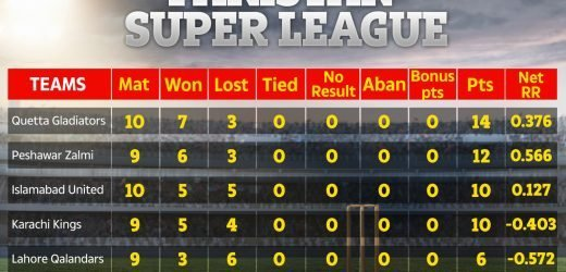Who won Karachi vs Quetta? PSL points table, results, fixtures and who's qualified for Pakistan Super League playoffs?