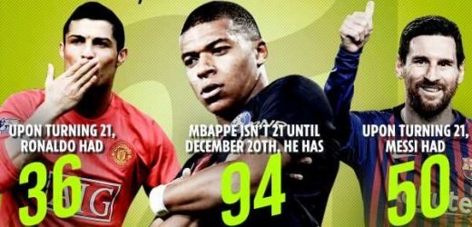 Mbappe smashing Messi's and Ronaldo's records out the water for most goals before turning 21