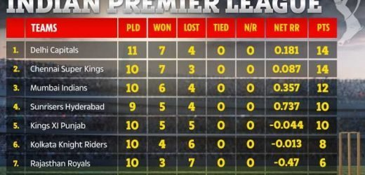 Who won RR vs DC? IPL points table, results, and schedule for Indian Premier League 2019
