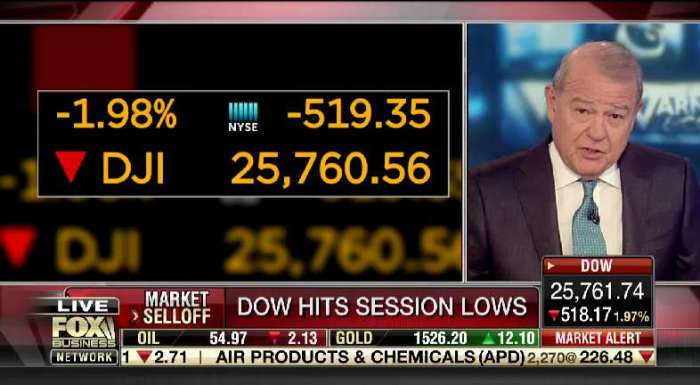 Fox Business Cuts Ads in Morning to Cover Market Meltdown