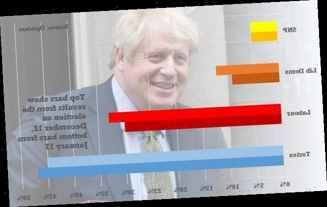 Boris Johnson honeymoon as poll shows Tories far ahead of Labour