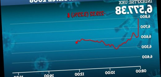 FTSE100 opens 3.7% DOWN over coronavirus fears as markets across the world see worst week since 2008 – The Sun