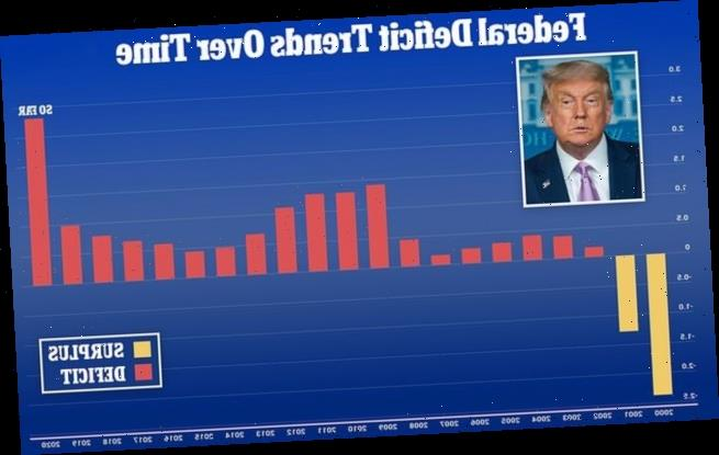 Budget deficit hits $2.81 TRILLION in just 10 months