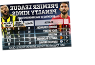 Bruno Fernandes slams claims he only scores penalties but stats show Man Utd star relies on spot kicks more than anyone