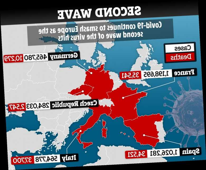 Europe is losing the fight against Covid second wave as France deaths double and health systems face collapse, WHO warns