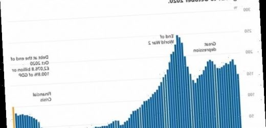 Public sector debt hits new high of £2.08TRILLION