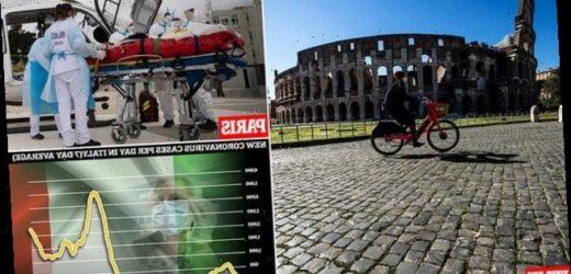 Italy enters lockdown again as Covid cases soar