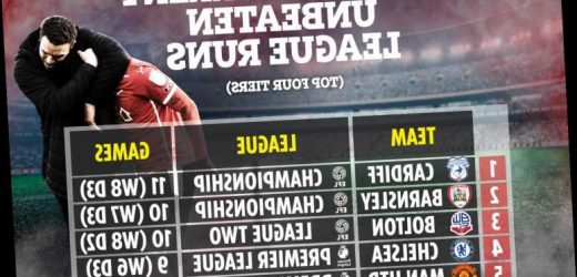 Valerien Ismael has Barnsley dreaming of Premier League return after unbeaten run eclipsing likes of Man Utd and Chelsea