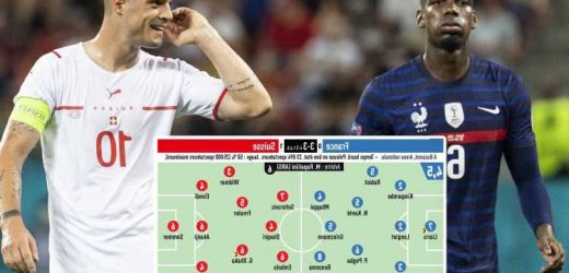 Pogba and Xhaka given just 6/10 ratings by notoriously tough L'Equipe in Switzerland's shock Euro 2020 win over France