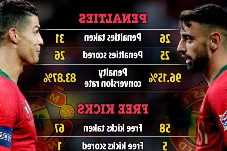 Cristiano Ronaldo vs Bruno Fernandes: Man Utd's dilemma over new penalty and free-kick takers with CR7 miles WORSE