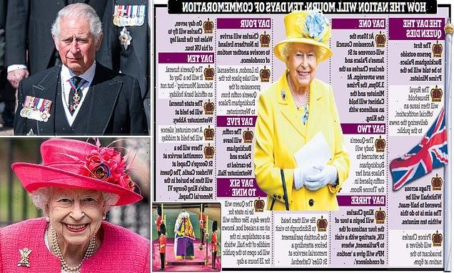 Furious Palace aides hunt leaker of Queen's funeral plans