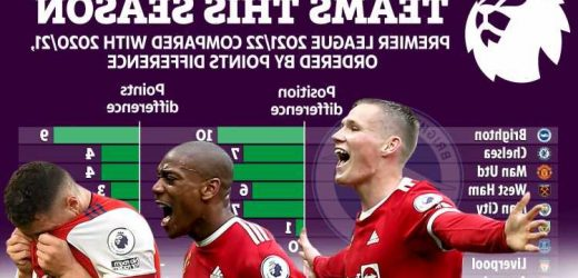Man Utd and Chelsea trail Brighton in list of most improved Prem teams this term but it's bad news for Arsenal and Spurs